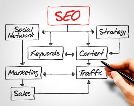 How SEO Can Affect Your Business